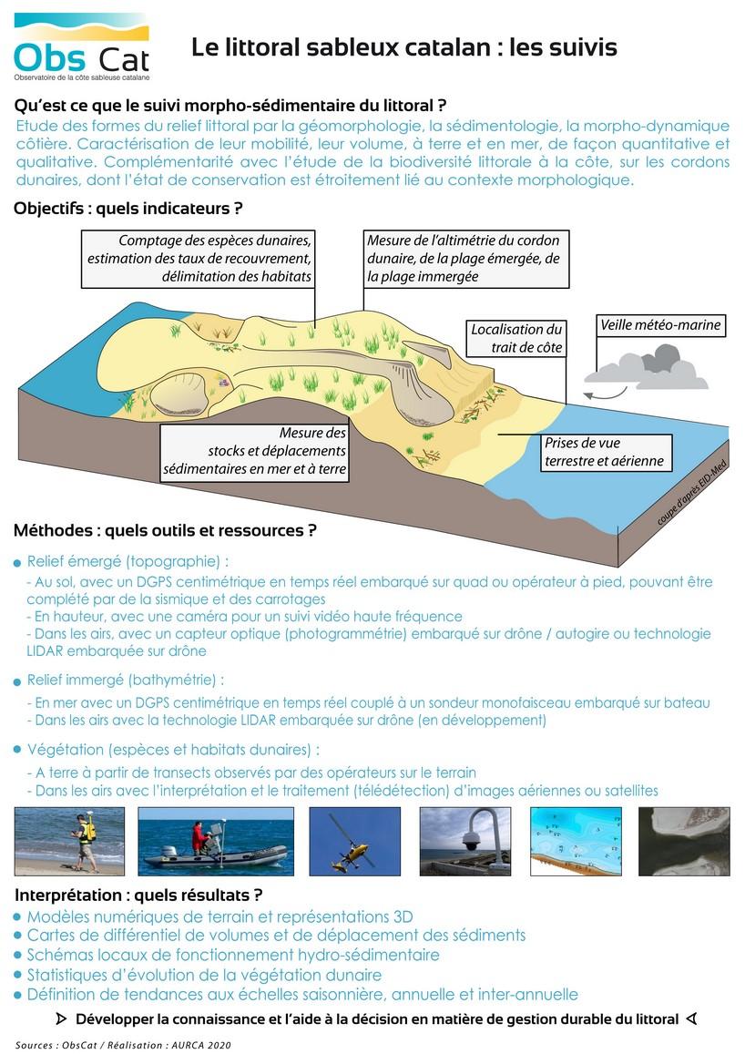 WEB_littoral sableux catalan_suivis_2020
