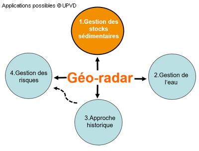 applications_georadar